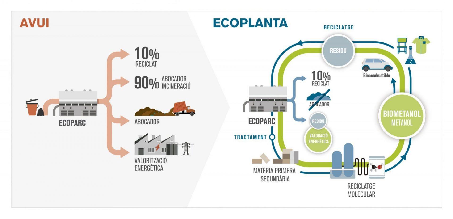 Infografía para Ecoplanta